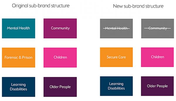 Oxleas sub-brand structure - old and new